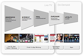 Smart TV Strategie