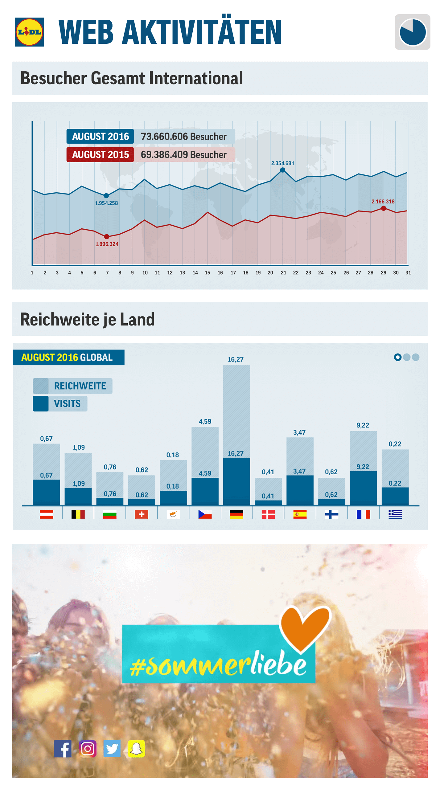 Lidl Visitor Graphic